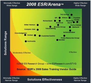 Click on the image for full size.  Do not make a sales training decision based solely on this chart.