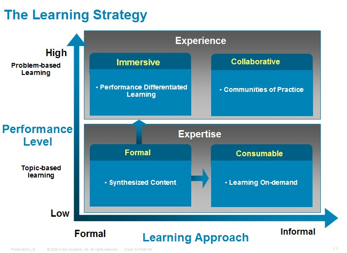 critical analysis of strategy for learning Process critical analysis of the strategic management process focuses on the way managers develop strategies to achieve company goals since carrying out the strategy requires the support of the.